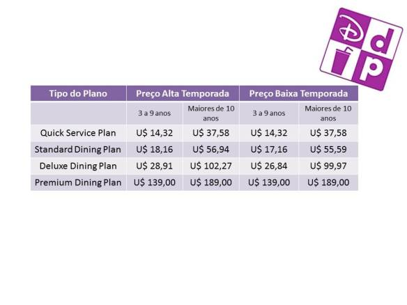 Dinsey Dining Plan